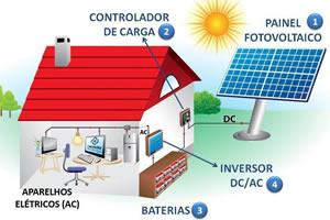 instalação de painel fotovoltaico são josé dos campos