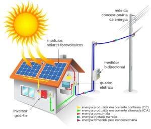 instalação painel fotovoltaico são josé dos campos