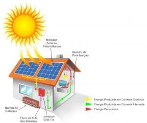 painéis fotovoltaicos são josé dos campos